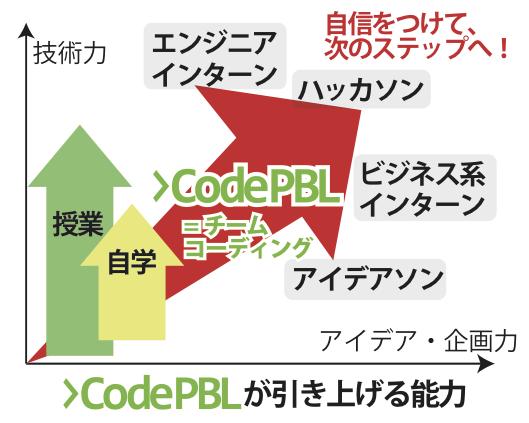 CodePBLのねらい